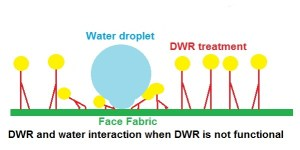 Water behviour when DWR is not functional
