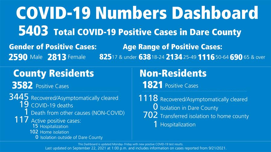 Dare County reports new COVID-19 death
