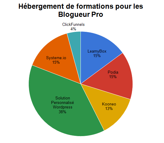 Hébergement de formations : Learnybox, Podia, Kooneo, Systeme.io, Clickfunnels