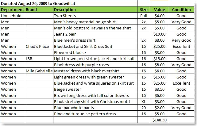 Goodwill Donation Guide