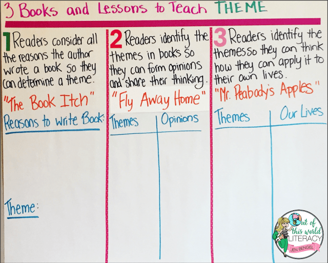 3 Books And Lessons For Teaching Theme Out Of This Word Literacy
