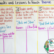 3 Books and Lessons to Teach Theme