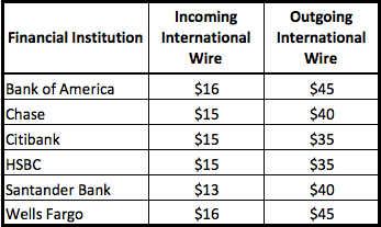outgoing international wire transfers
