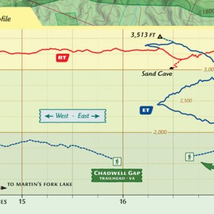 Sample of the elevation profile