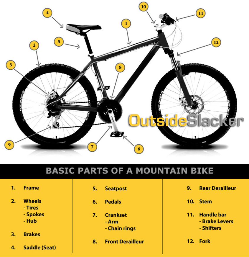 Basic parts of a mountain bike