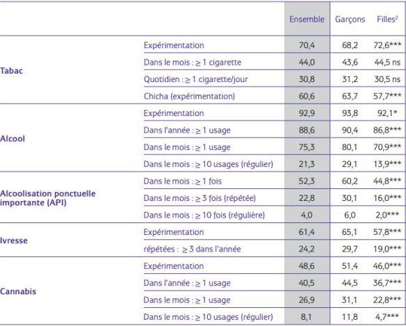 Usage de substances psychoactives parmi les lycéens en 2011 (en %). Source : ESPAD 2011 « années lycée », OFDT-Inserm-MEN