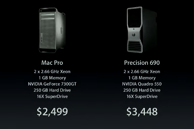 Apple-Mac-Cheaper-Dell