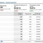 Informe de Google Analytics segmentado por ciudad