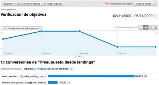Verificación de objetivos Google Analytics