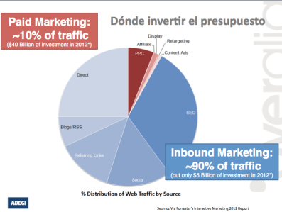 cómo invertir en marketing online