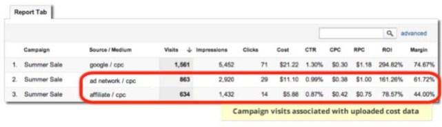 revenue per clic RPC google analytics