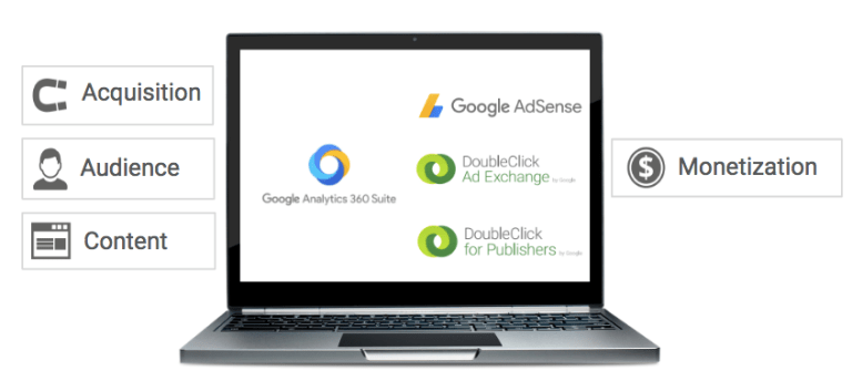 Integración de Double Click for Publisher con Google Analyitics 360
