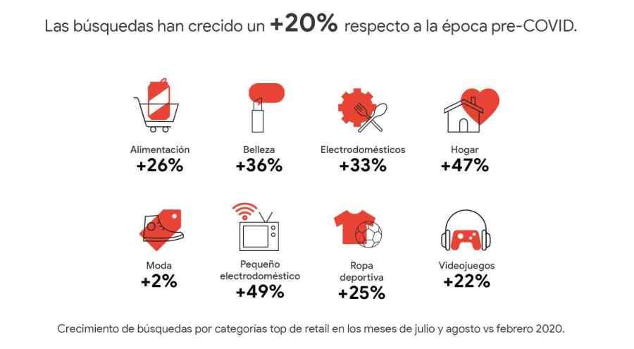 Crecimiento de busuqedas por categorías top de retail
