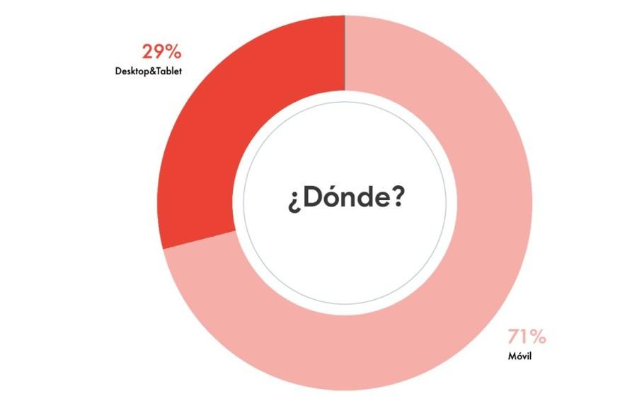 Porcentaje de búsquedas desde el móvil