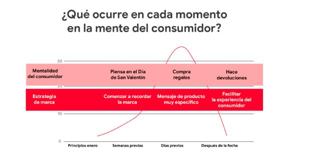 Comportamiento del consumidor de San Valentín