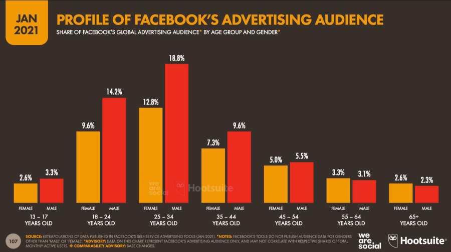 datos-demograficos-facebook
