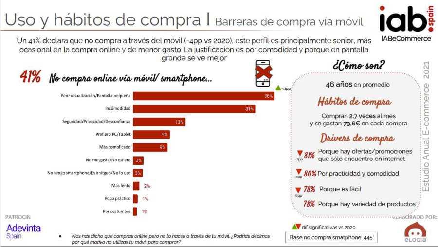 Barreras para la compra online con dispositivos móviles