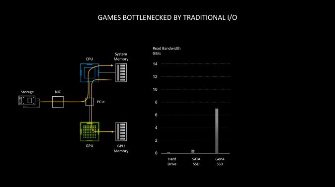 geforce-rtx-30-series-rtx-io-games-bottlenecked-by-traditional-io