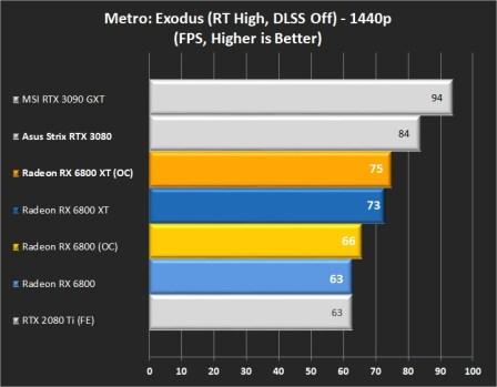 RTX Metro 1440