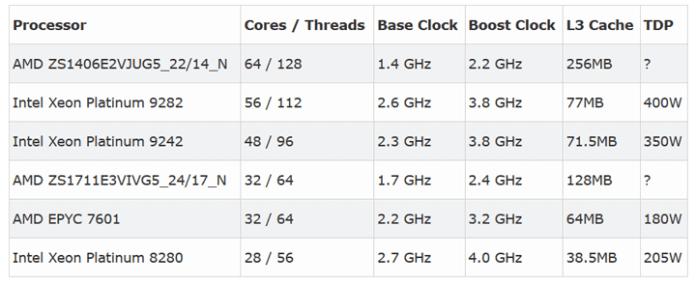 32-core AMD EPYC Rome