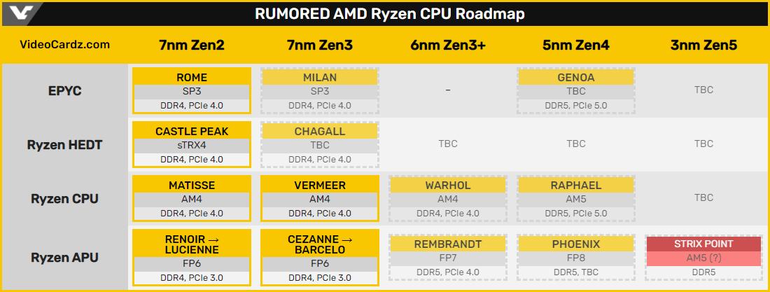 Дорожная карта AMD