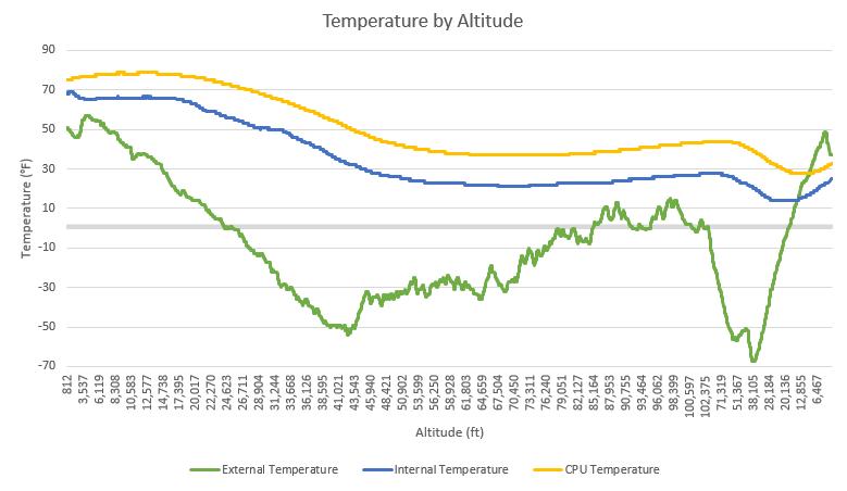Temperature by Altitude - OLHZN-5