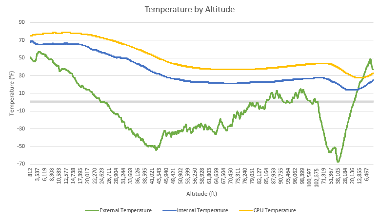 Temperature by Altitude - OLHZN-5