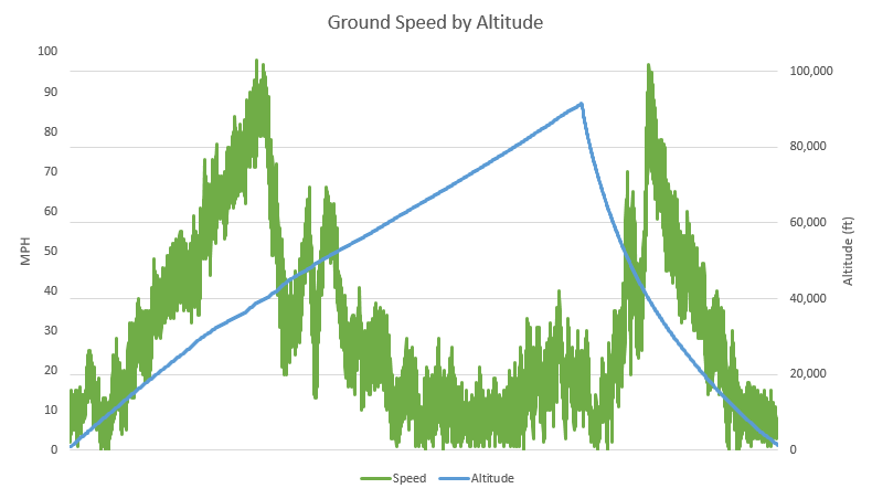OLHZN-6 Ground Speed vs. Altitude