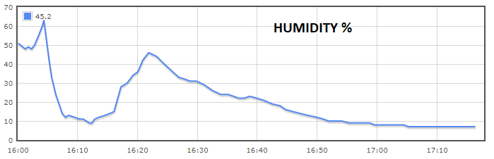 OLHZN-10 Humidity Data