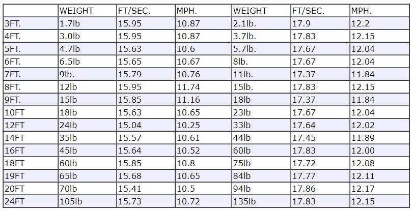 Rocketman Parachute Speed Rating