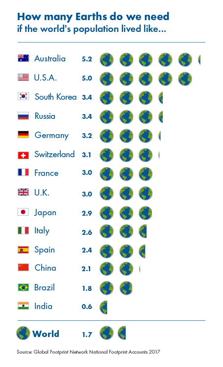 https://i2.wp.com/www.overshootday.org/wp/wp-content/uploads/2017/06/How_many_earths_2017.png?w=1140