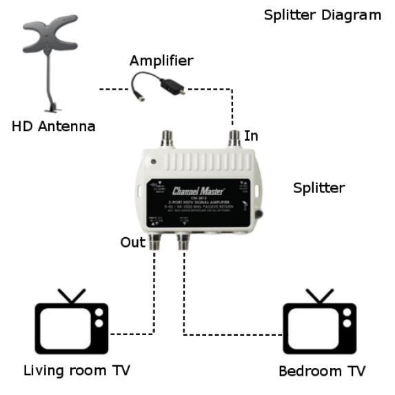 [DIAGRAM_3US]  How to Split an Over The Air Antenna Signal to Multiple TV's - Over The Air  Digital TV | Cable Tv Splitter Wiring Diagram |  | Over The Air Digital TV
