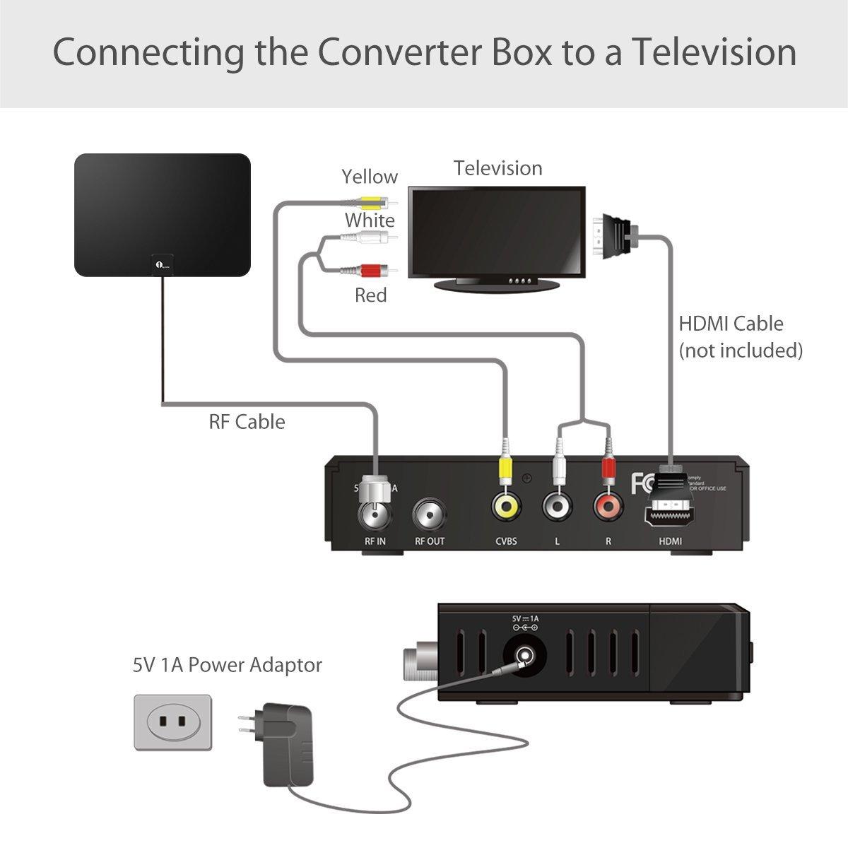 1byone ATSC Converter Box Setup