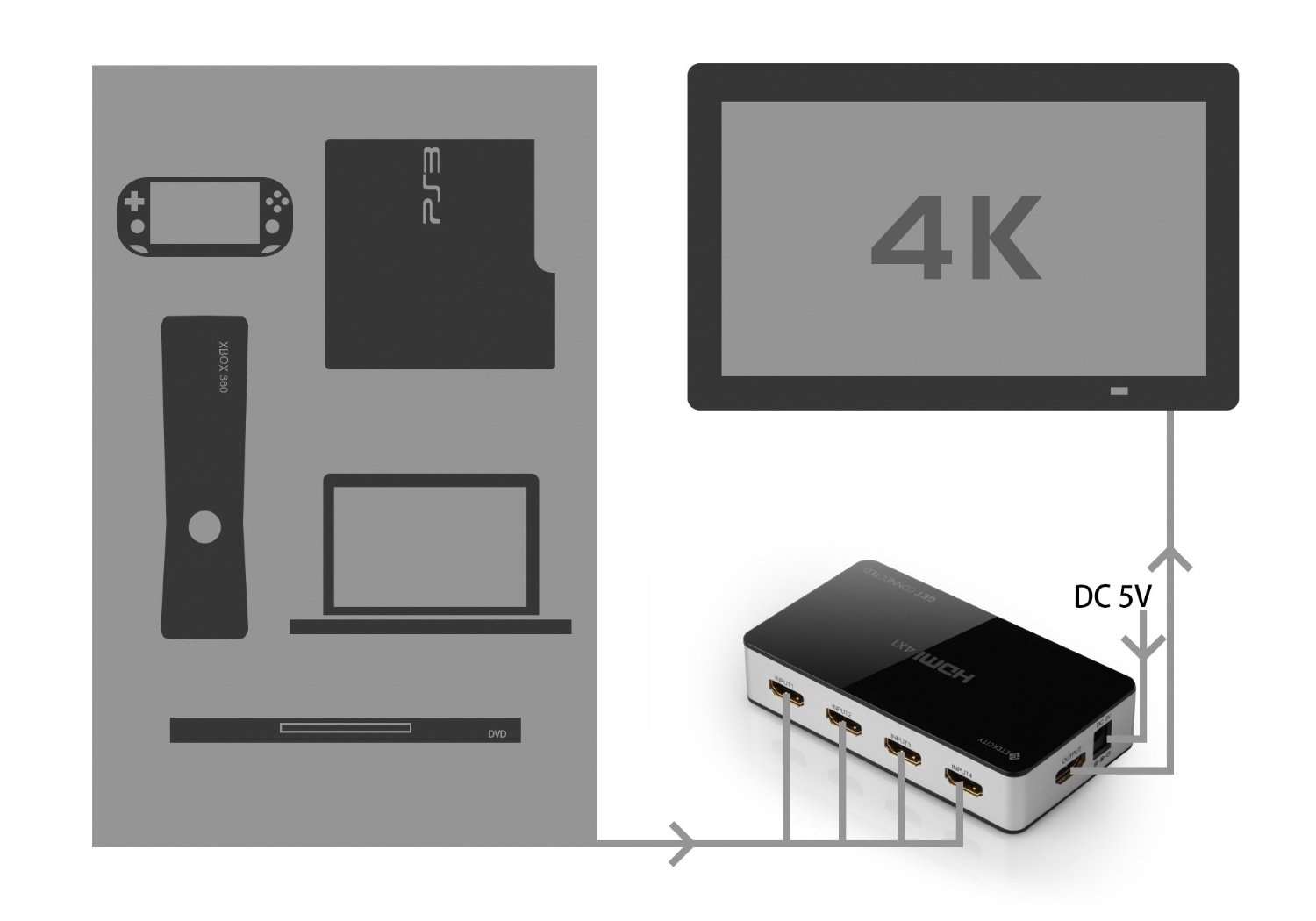 Etekcity HDMI switcher sources_