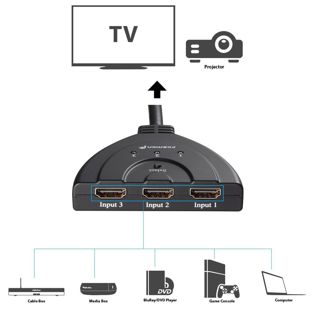 Fosmon HDMI switcher sources