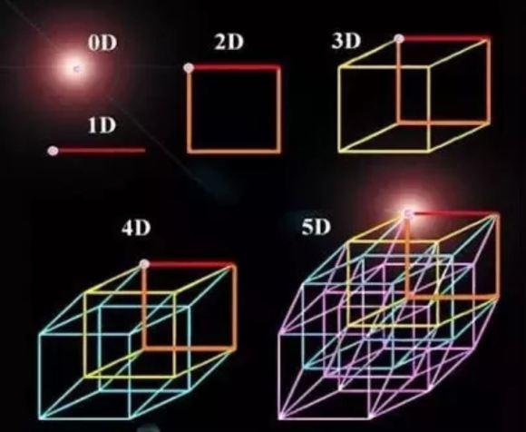 Existe uma quinta dimensão?