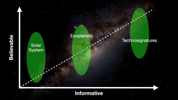 A ciência ainda debate se há vida fora da Terra