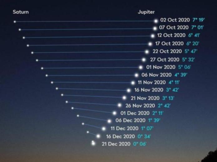 """Dizem que haverá um """"evento"""" na """"Grande Conjunção"""" de 21/12/2020"""