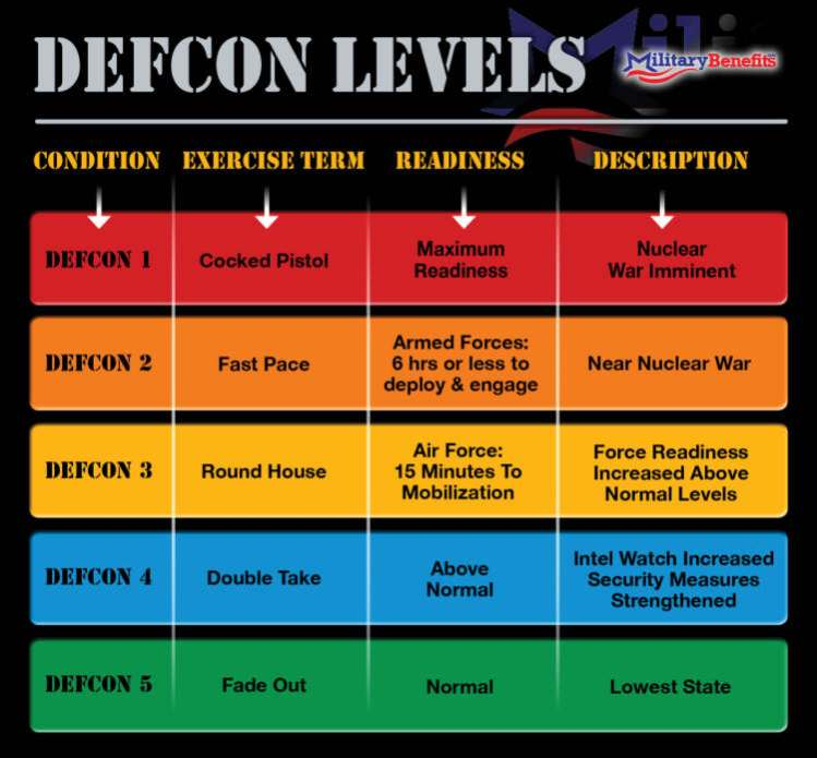 Estaria o Pentágono em estado defensivo DEFCON 2 desde 10 de agosto?