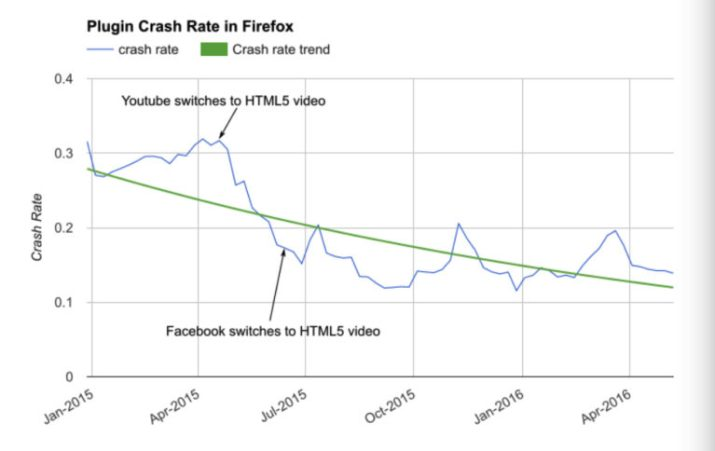 Plugin-crash-rate-in-Firefox
