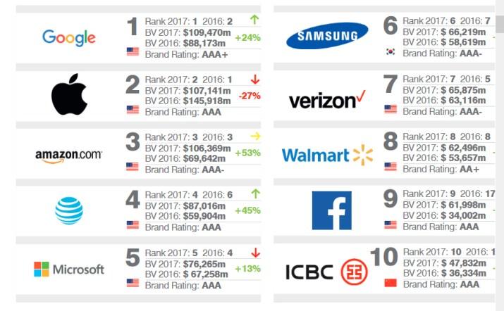 Marcas mas valiosas 2017