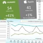 Huawei superó a Apple y es el segundo mayor fabricante de celulares: así quedó el top 10