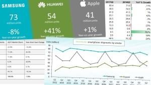 Mayores fabricantes celulares 2018