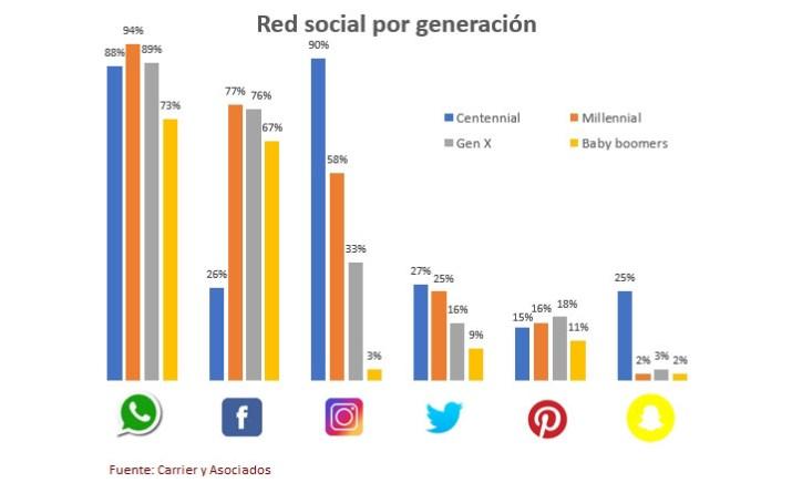 Redes sociales generacion argentina