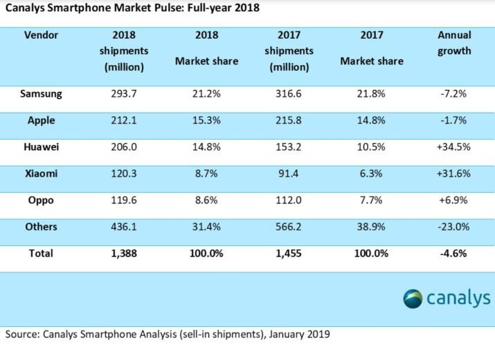 Ventas celulares 2018 Canalys