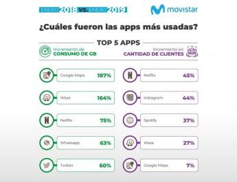 Apps mas usadas Movistar