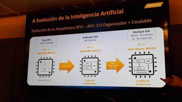 MediaTek viMediaTek Inteligencia Artificialdeo tracking
