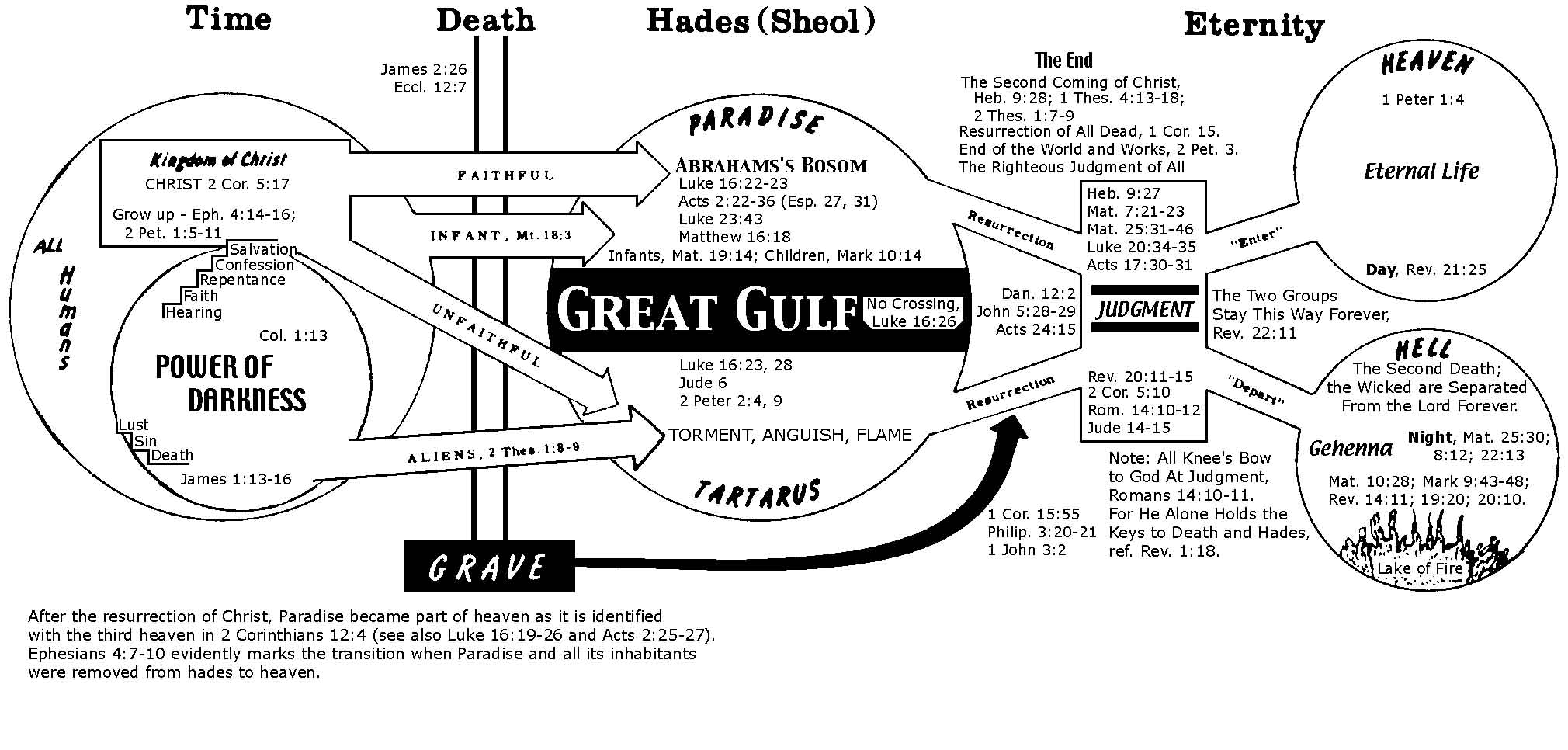 Defining Words In The Bible Heaven Hell Angels Etc