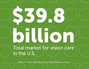 $39.8 billion - total market for vision care in the U.S. - source: Vision Monday - 2015 VisionWatch survey