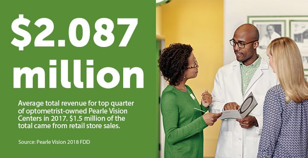 $2.087 million is the average total revenue for the top quarter of optometrist-owned Pearle Vision Centers. $1.5 million of that total came from retail store sales.